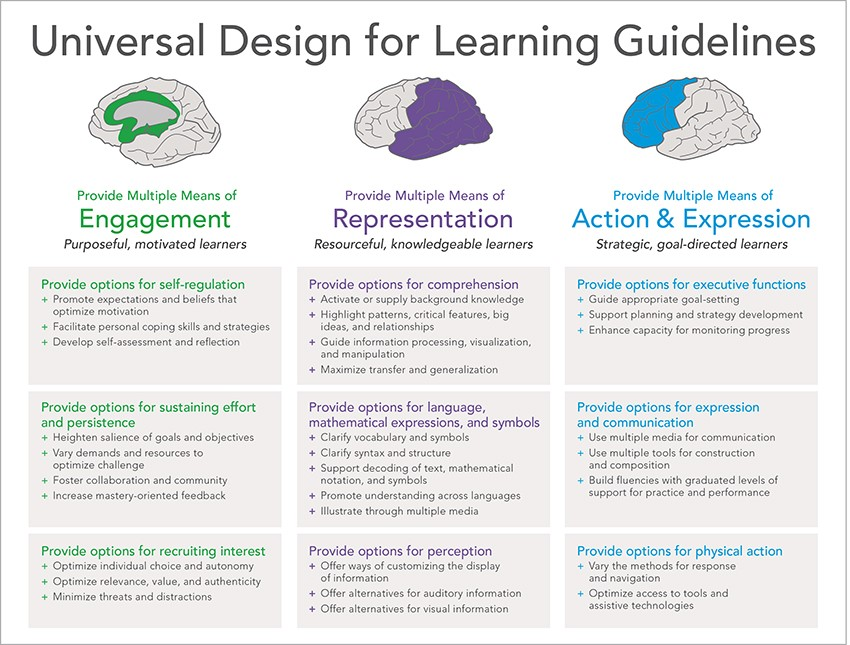 Universal Design Strengthening Claims Based Interpretations And Uses Of Local And Large Scale Science Assessment Scores